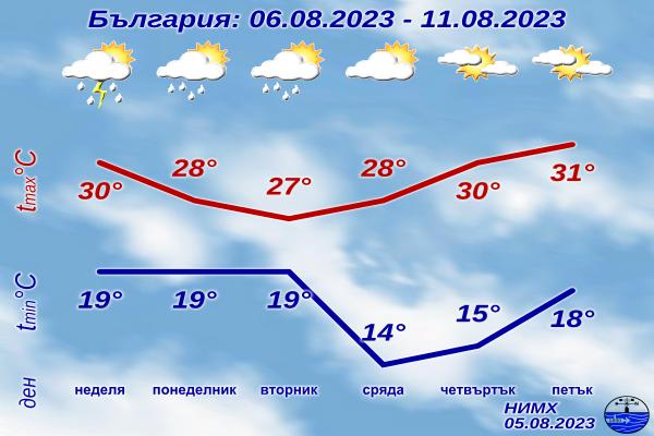 Прогноз погоды в Болгарии на неделю